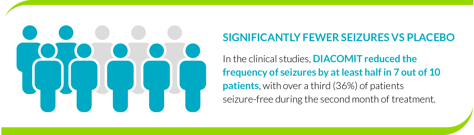 DIACOMIT reduced the frequency of seizures by at least half in 7 out of 10 patients