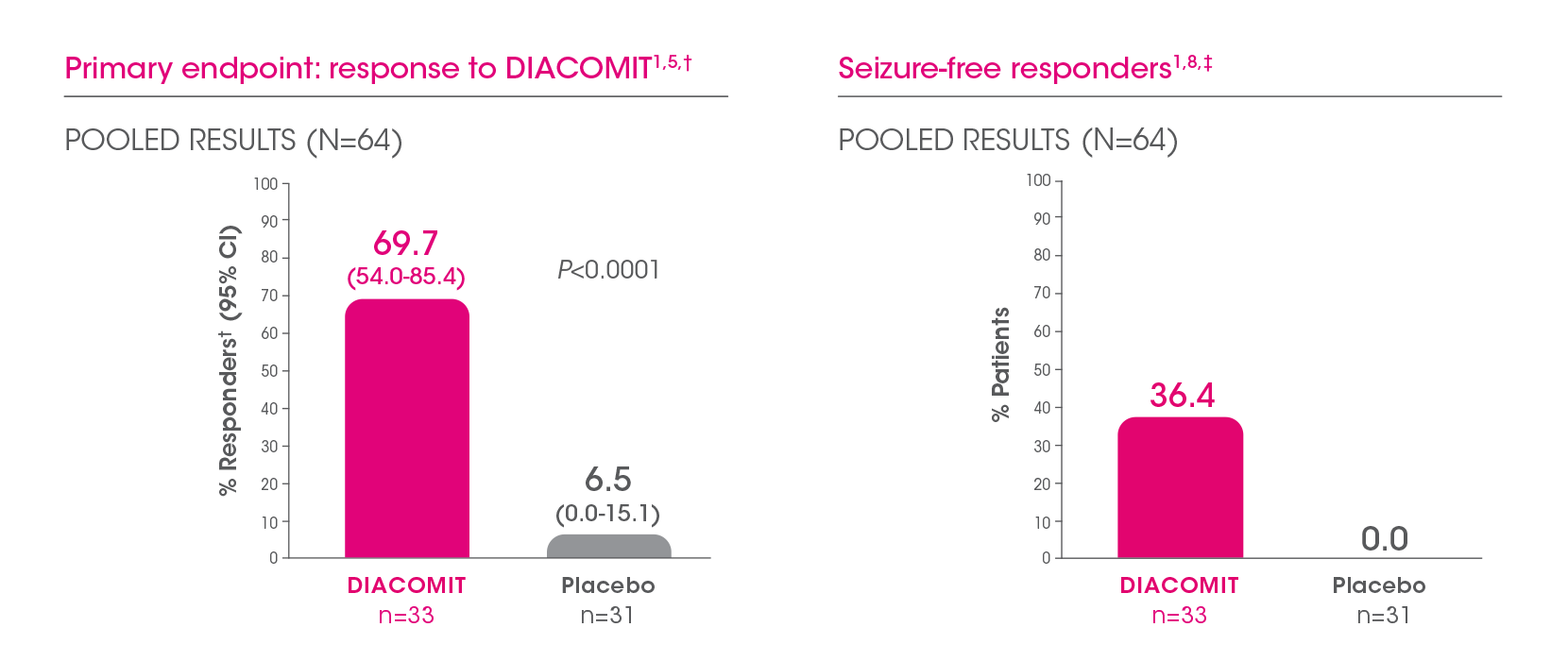 DIACOMIT offers an opportunity to significantly reduce seizure frequency