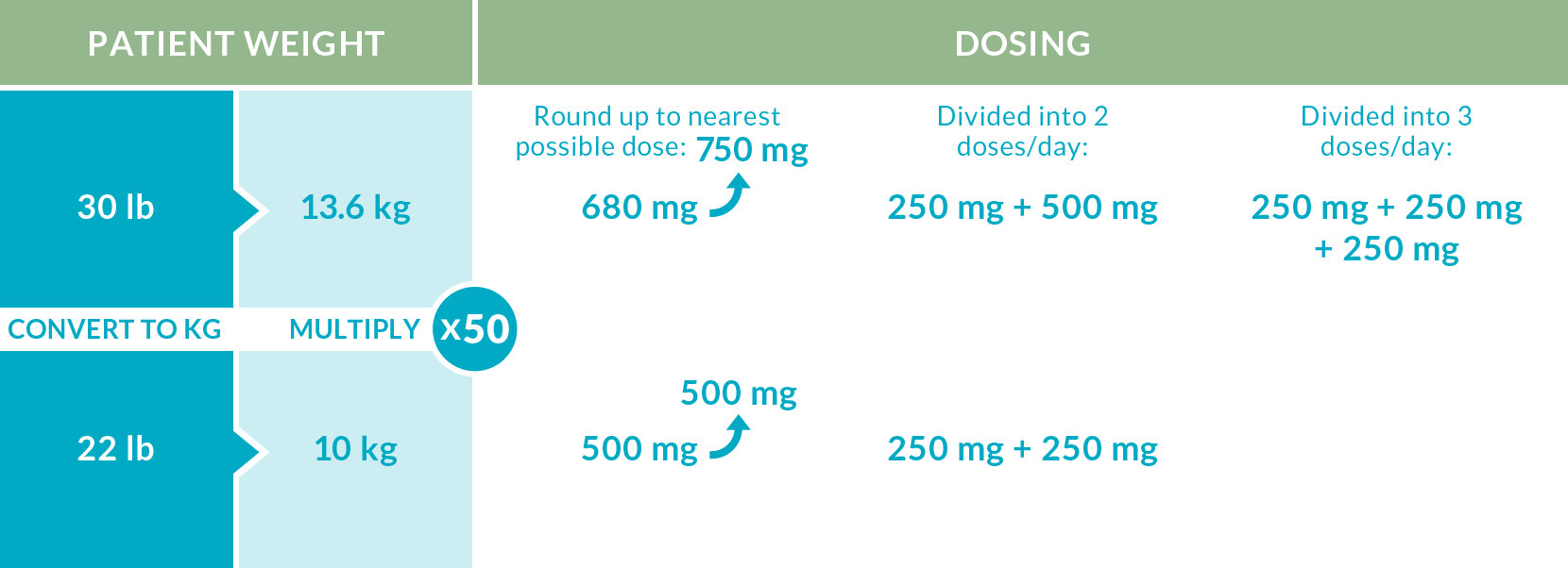 The recommended oral dosage of DIACOMIT is 50 mg/kg/day, divided into 2 or 3 separate doses, with a maximum total dosage of 3,000 mg/day