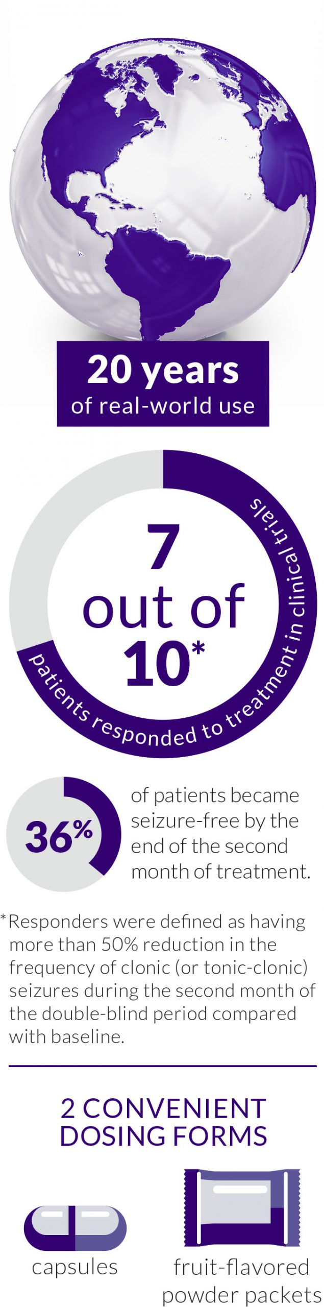 DIACOMIT is a trusted Dravet syndrome treatment that comes in two convenient dosing forms