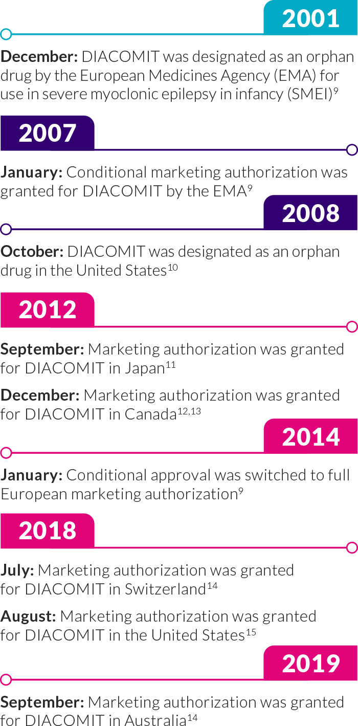 DIACOMIT has 20 years of real-world use and has global approval for use